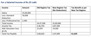 For a Salaried Income of Rs.25 Lakh