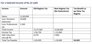 For a Salaried Income of Rs.12 Lakh