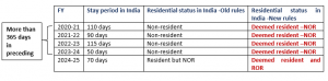 Impact of deemed residency on Indian citizens visiting various countries and qualifying as non-resident in all these countries